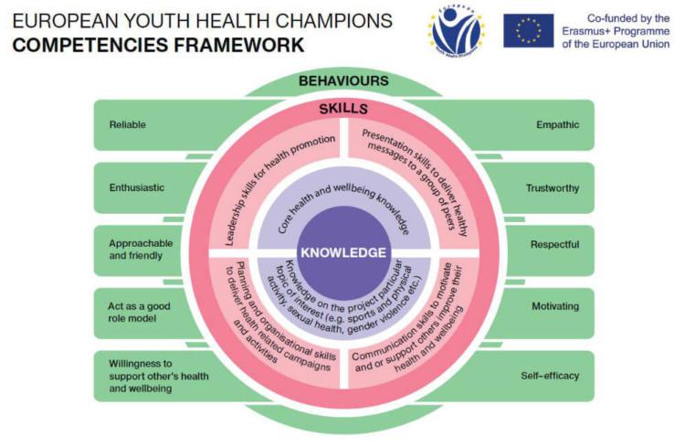 European Youth Health Champions - compentencies framework