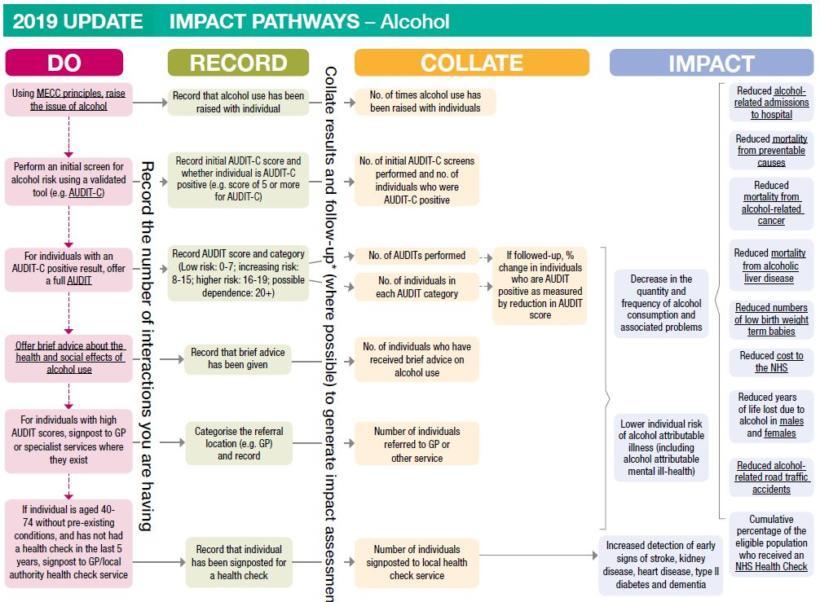 Impact pathways alcohol