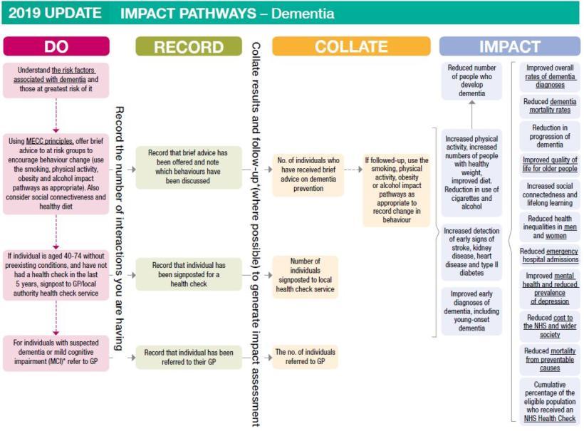 Impact pathways dementia