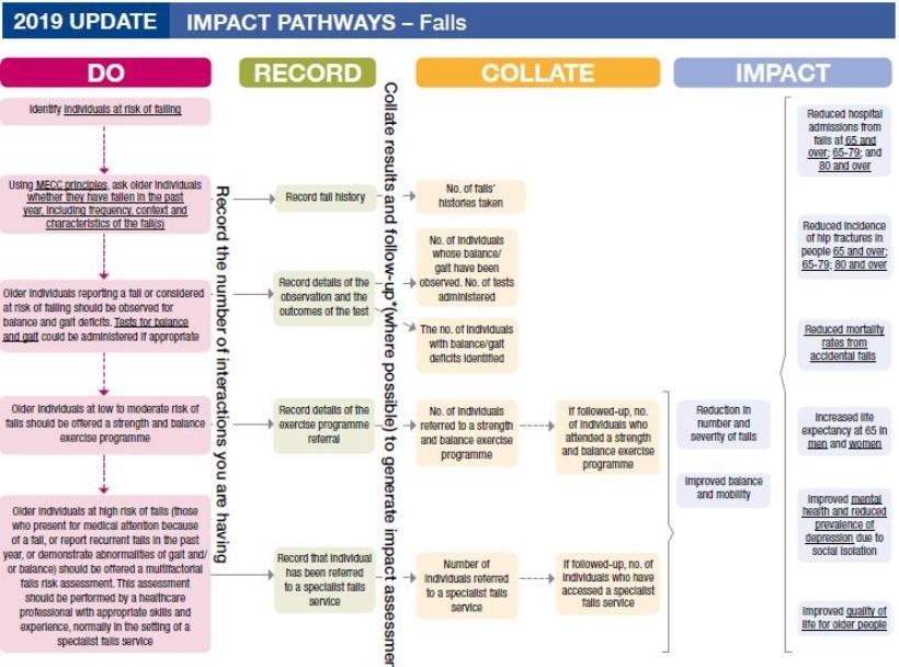 Impact pathways falls