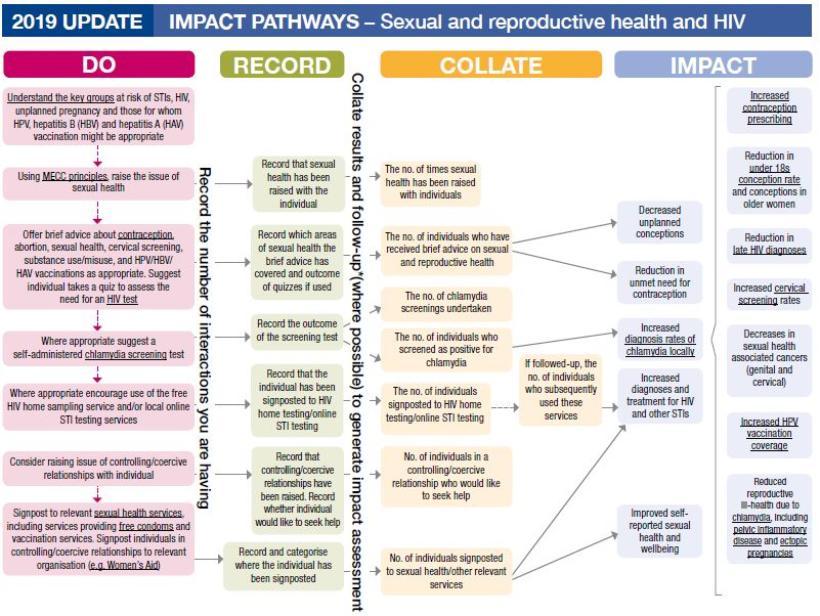 Impact pathways sexual health