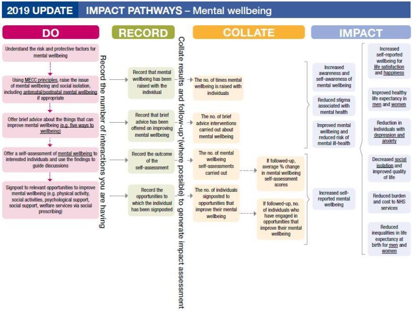 Impact pathways mental wellbeing