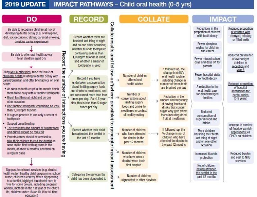 Impact pathways child oral health